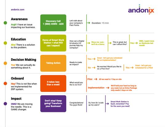 Andonix-sheet